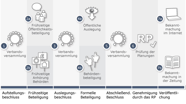 Die verschiedenen Schritte im Zuge eines FNP-Verfahrens